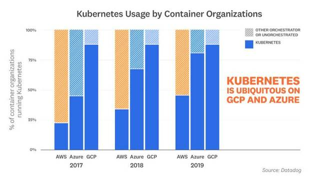 At GCP and Azure, most containers are now deployed to K8s, and usage at AWS is also growing