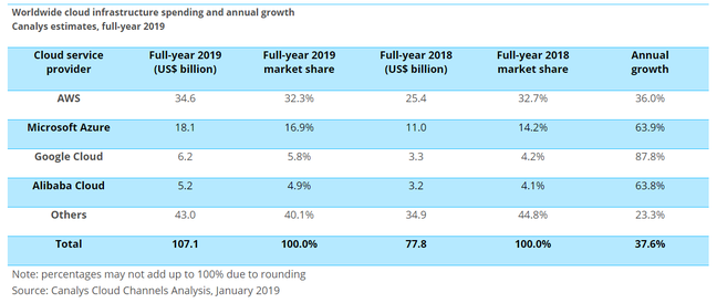 Growing global cloud spend in 2019 shows growth for all providers