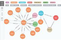 Graph relationships with Neo4j