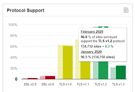 Figures from SSL Pulse show wide support for TLS 1.2
