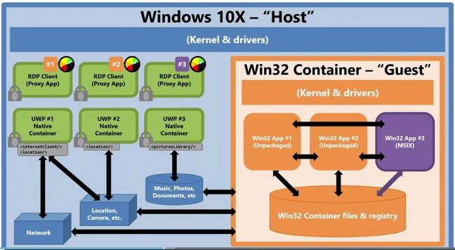 The key elements in Windows 10X: Win32 applications in containers, accessed by RDP technology