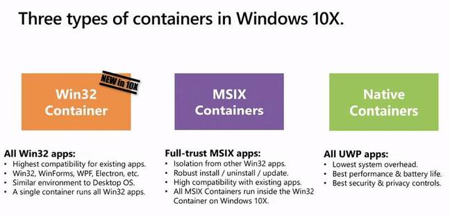 The three types of container in Windows 10X