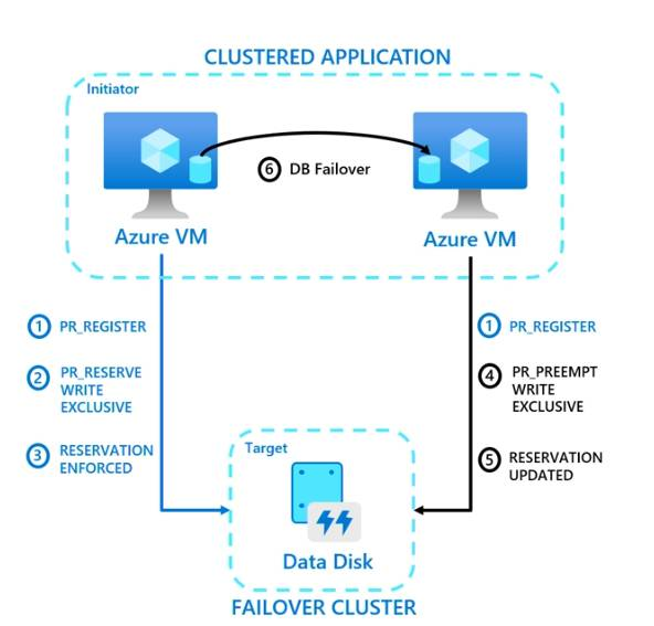A single shared disk mounted by two Azure VMs