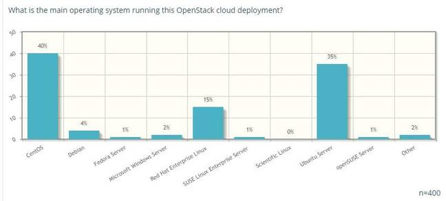 15% of OpenStack deployments run on RHEL, according to a user survey