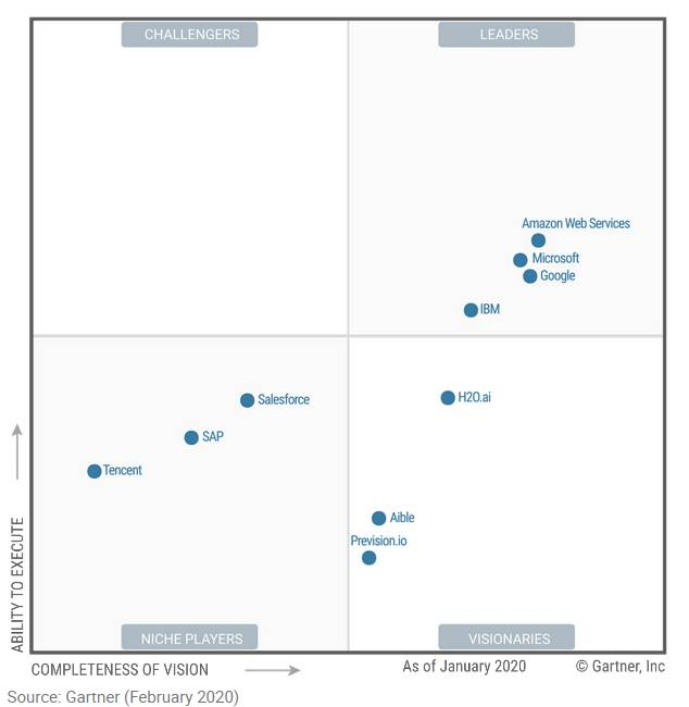 Gartner's Magic Quadrant for Cloud AI developer services