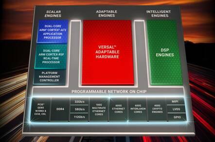 Xilinx's Versatile Premium FPGA