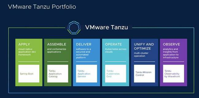 The VMware Tanzu Portfolio, a collection of products centered on Kubernetes