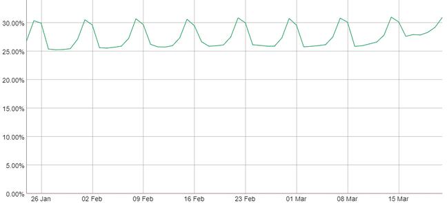IPv6 usage