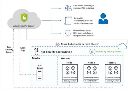 Azure Security Center now extends to AKS