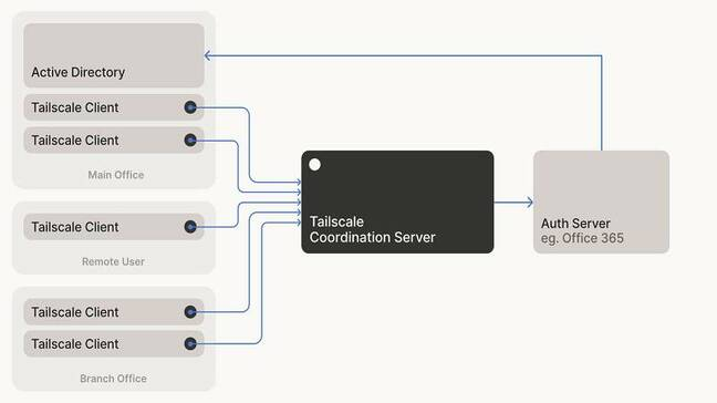 Tailscale clients retrieve connection information from a server, but no other data passes through the server
