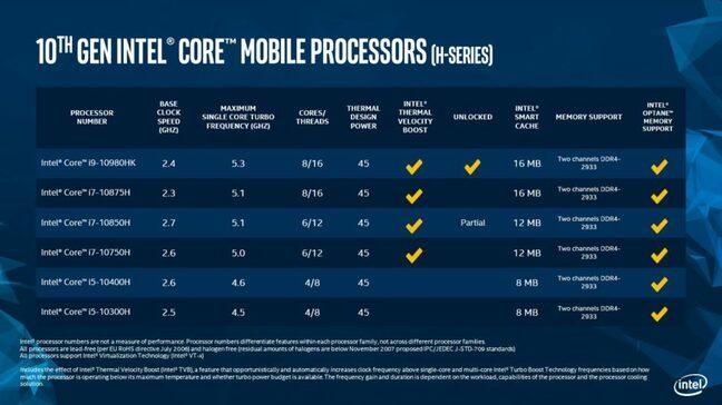 Intel's 10th gen Core-H range