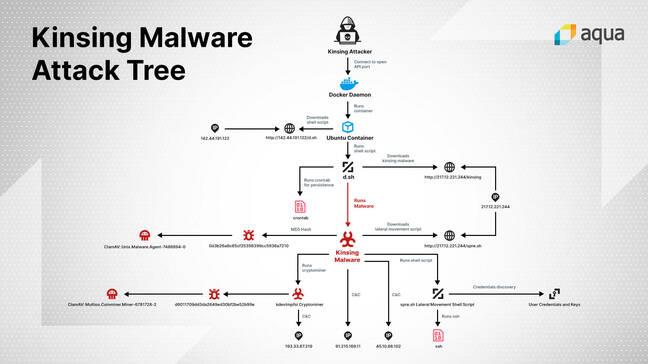 Kinsing malware diagram