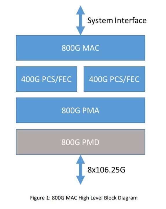 800G MAC High Level Block Diagram