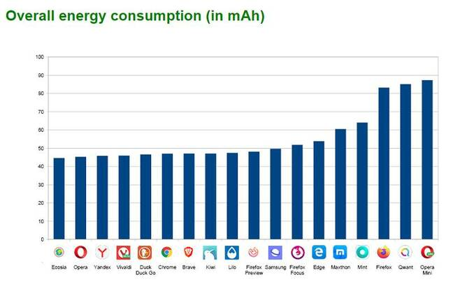 Energy consumption by Android browsers [chart from Greenspector]