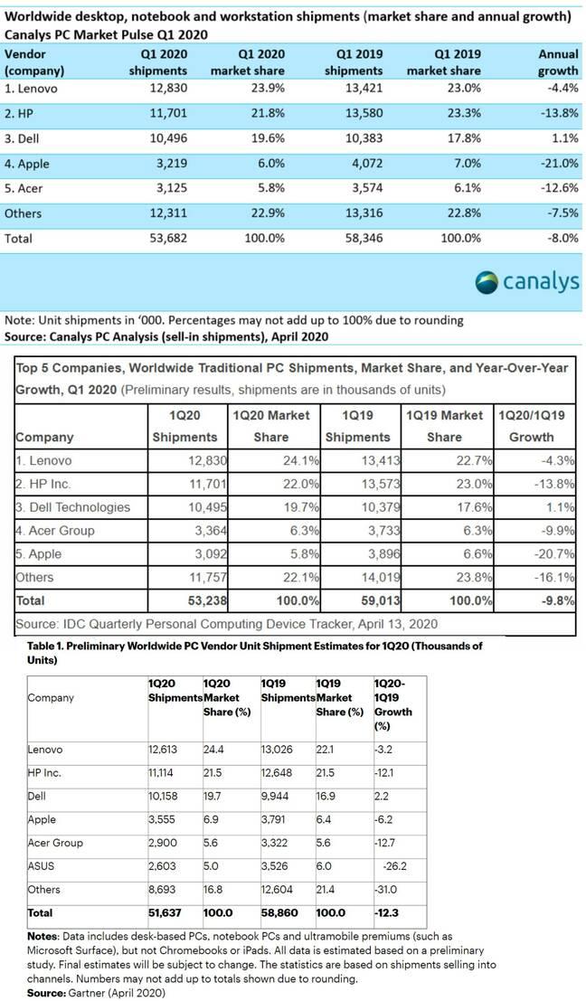 PC shipment data Q1 2020 Canalys IDC Gartner