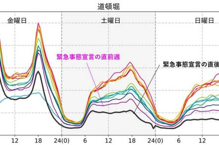 Yahoo! Japan data on the number of people in Susukino St Hokkaido from January to March 2020