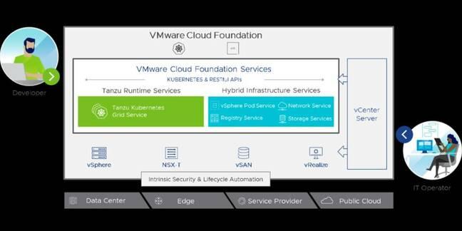 VMware's vision for K8s integration with vSphere