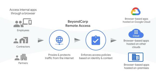 Google's BeyondCorp remote web app access tool