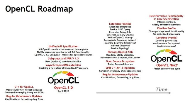 The OpenCL roadmap presented today