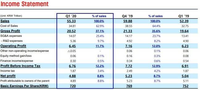 Samsung Q1 2020 results