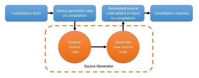 Source Generator adds generated code as part of the compilation process