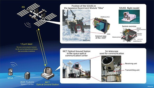 How the ISS and JAXA made space laser ethernet work