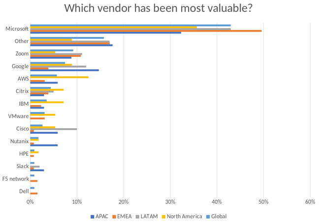 Which vendor has been most valuable, by company region
