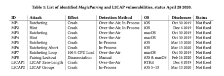 Apple MagicPairing Bluetooth bugs