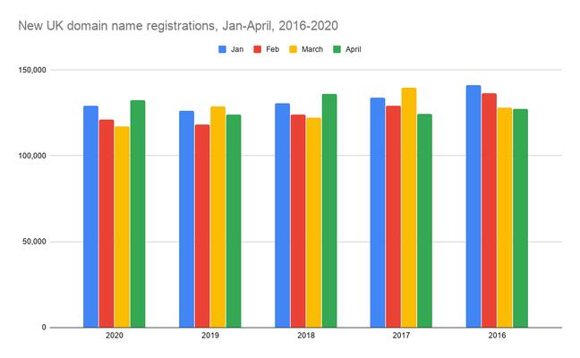 New UK domain name registrations, Jan-April, 2016-2020