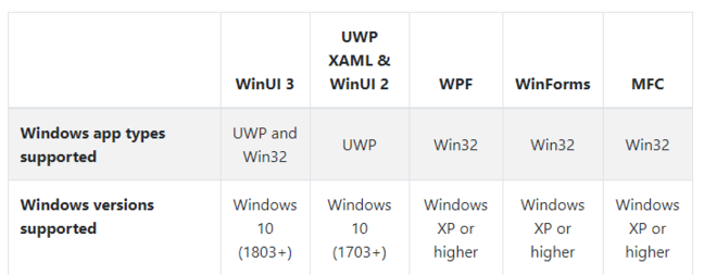 Windows development compatibility table