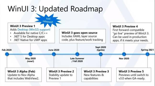 La hoja de ruta de WinUI 3. Se requiere paciencia.