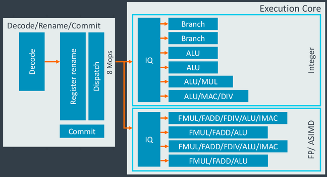 Decode and ALU pipeline stages of the X1