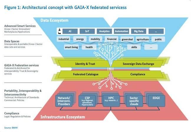 Gaia-X project illustration