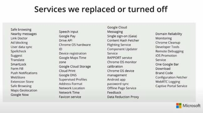 Microsoft's list of services replaced or turned off in Chromium Edge