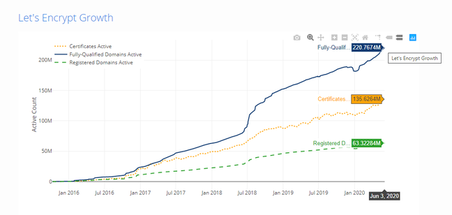 Let's Encrypt now certifies over 220M active domains