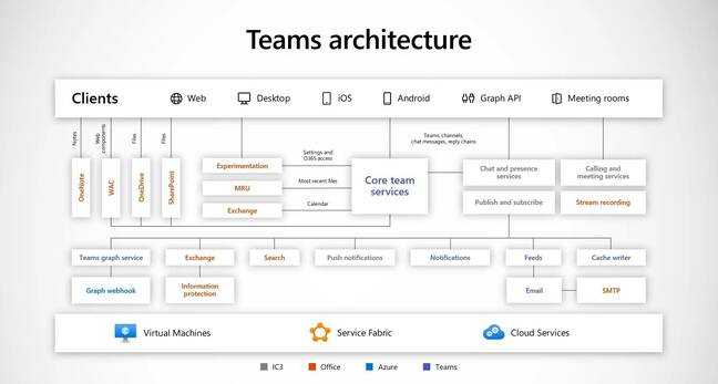 Microsoft Teams architecture