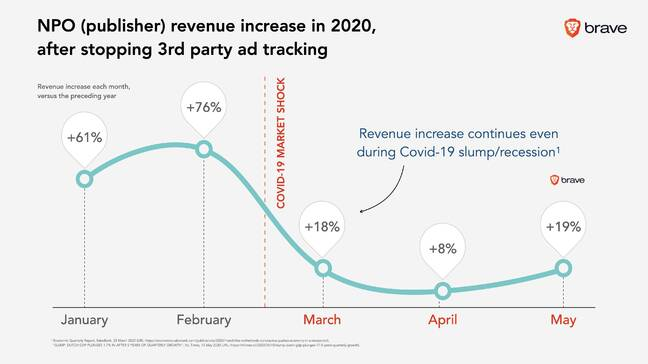 Dutch national broadcaster NPO saw ad revenue rise after stopping use of third-party trackers on its site.