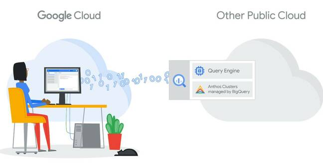 BigQuery Omni lets users use Google's business intelligence and big data analytics service across data in multiple clouds.
