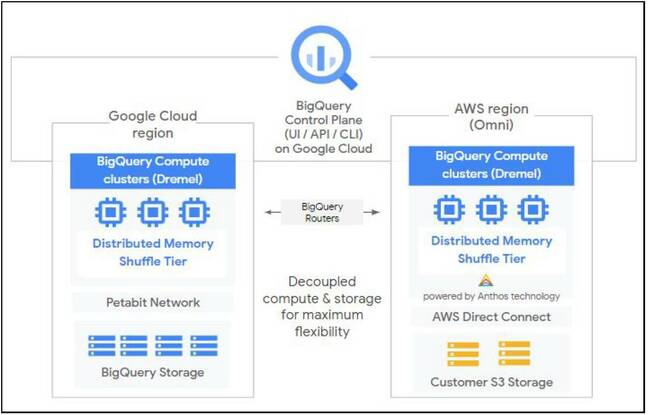 With BigQuery Omni, the control plane runs on Google Cloud Platform but queries are carried out on the cloud where the data resides. If you need to query across clouds you should export the results of one query to the cloud where you want to query the joined data.