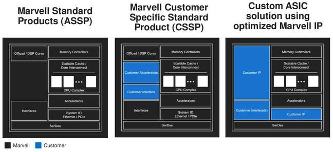 Illustration comparing Marvell non-custom chips to customer-defined ASICs