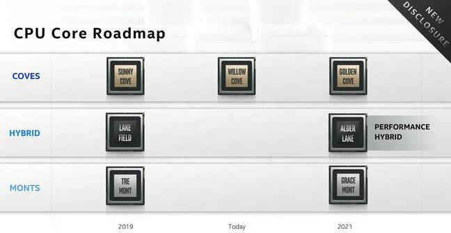 Slide from Intel's Architecture Day 2020 of the CPU core roadmap