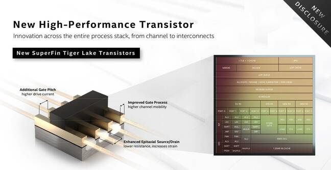 Slide from Intel's Architecture Day 2020 of the Superfin transistors