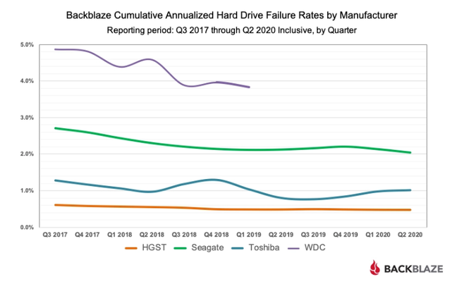 Backblaze cumulative annualized hard drive failure rates by manufacturer