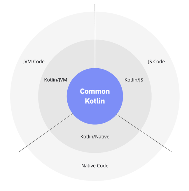 Kotlin Multiplatform lets developers write shared code for a common core, and platform-specific code where needed