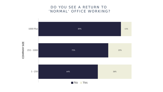 Do you see a return to normal office working?
