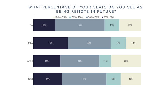 By region: What percentage of your seats do you see as being remote in future?