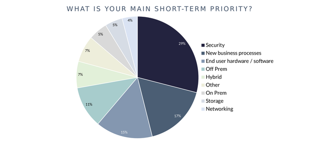 What is your main short-term priority?