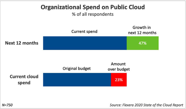 According to Flexera's State of the cloud report, organisations reckon they are over-budget on cloud spend by 23%