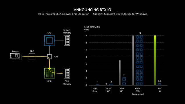 Nvidia's RTX IO technology gives high throughput (thin bar) with low CPU usage (blue blocks), by using new storage transfer APIs and decompressing data on the GPU
