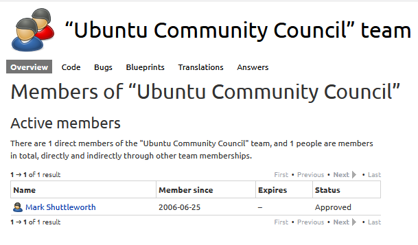 The Ubuntu Community Council has only one member, the 'self-appointed benevolent dictator for life'